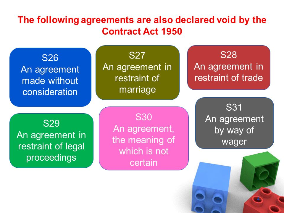 Void And Illegal Contracts Law Of Contract 1 S 2g Of The Contract