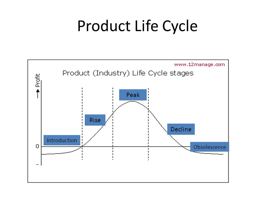product life cycle of bmw The product life cycle (plc) has decreased (volpato and stocchetti, 2008) which affects the logistics strategy and dynamics with increased need for tailored logistics and distribution.