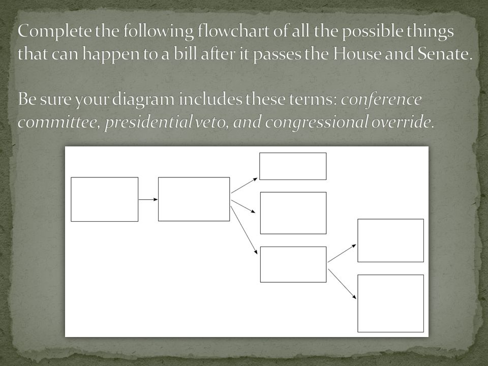 How A Bill Becomes A Law Flowchart Ap Government