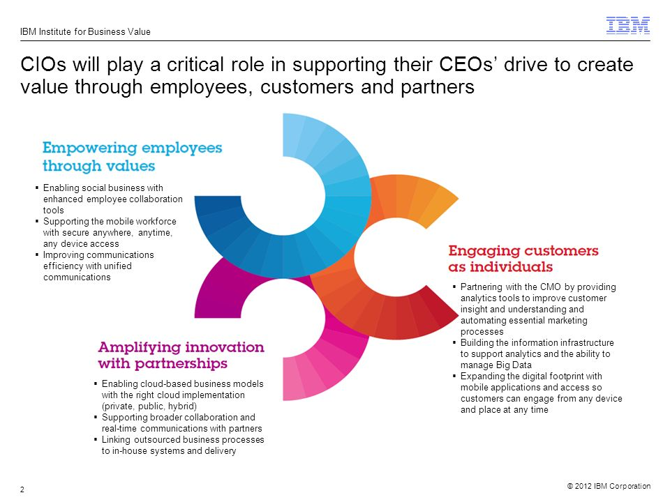 2012 Ibm Corporation Ibm Institute For Business Value 1 Security Intelligence And Compliance Analytics 2012 Global Ceo Study Capability Alignment Ppt Download