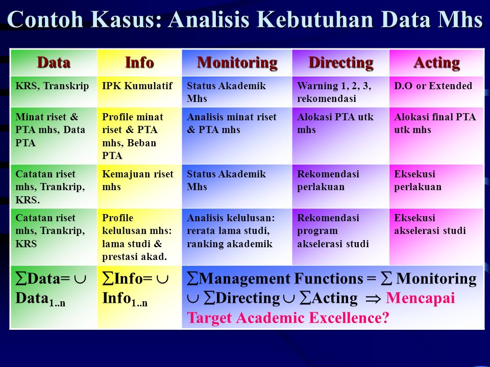 Database Management Systems Dbms By Kudang B Seminar Phd Ppt