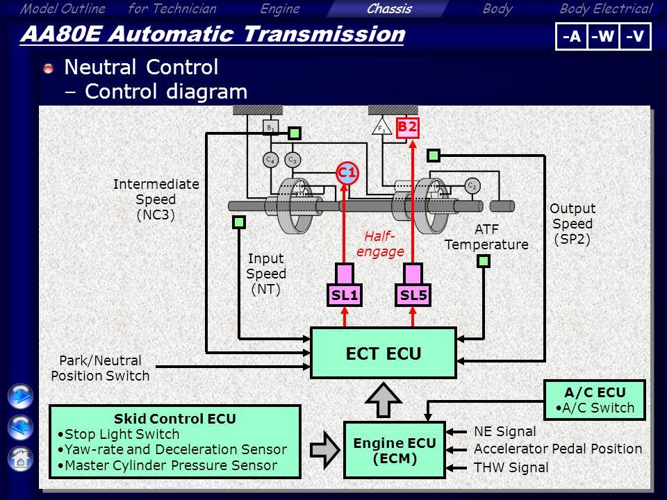 ect switch transmission