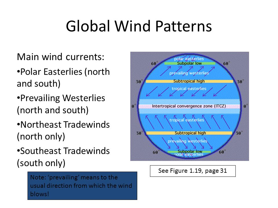global wind patterns Global wind patterns map the global wind patterns map demonstrates extensive international wind patterns and global air pressure the map depicts directions of prevailing and local winds for northern and southern winters, including major high and low global air pressure zones.