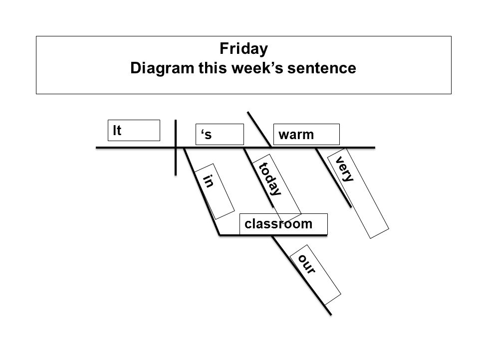 Monday dgp 11 identify the parts of speech nappivac its very warm 5 friday diagram this weeks sentence it swarm in classroom our today very ccuart Images