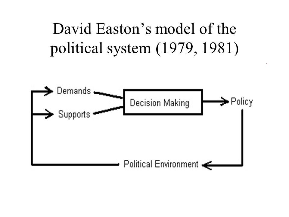 david eastons political system model