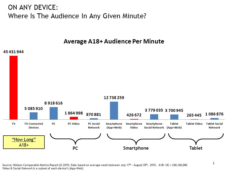 How Long A18+ ON ANY DEVICE: Where Is The Audience In Any Given Minute.