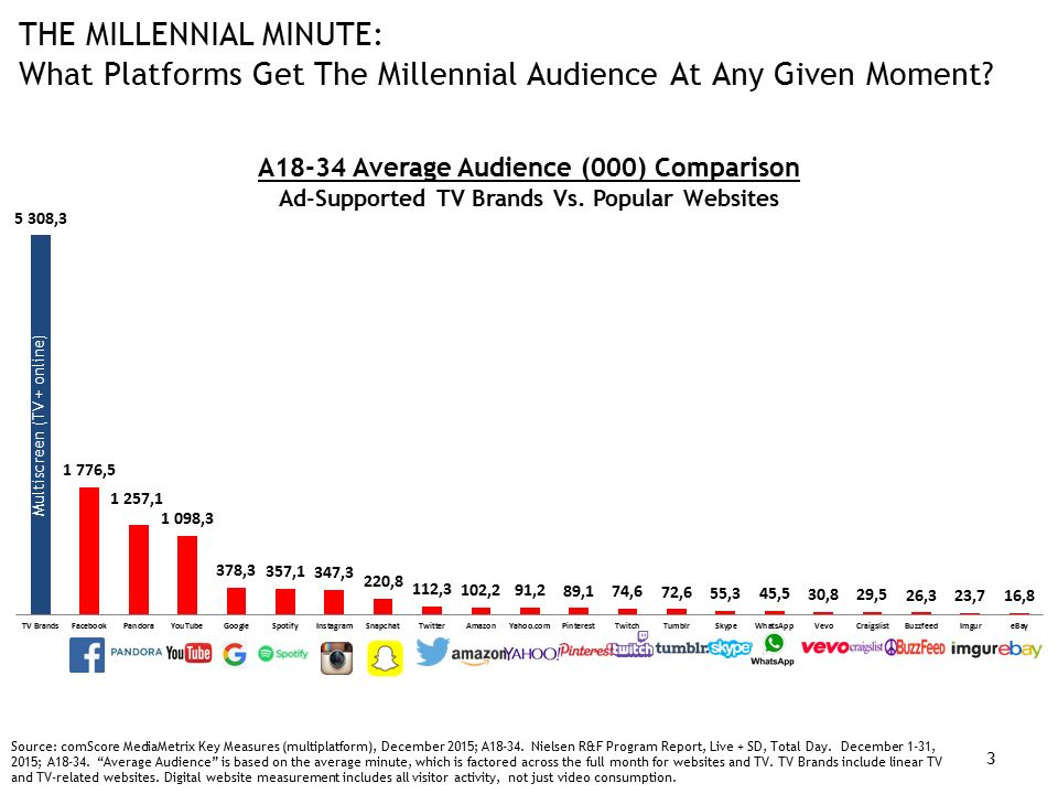 THE MILLENNIAL MINUTE: What Platforms Get The Millennial Audience At Any Given Moment.