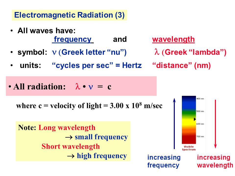 Properties Of Light Spectroscopy Quantum Hypothesis Hydrogen Atom