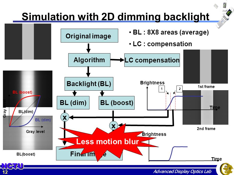 Motion blur on 2D dimming backlight and motion picture simulation ...