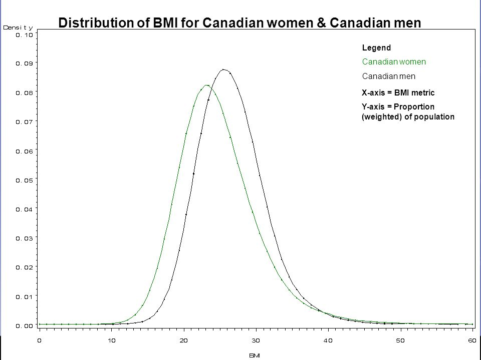 Obesity And Body Mass Index Differences Between Canadian And