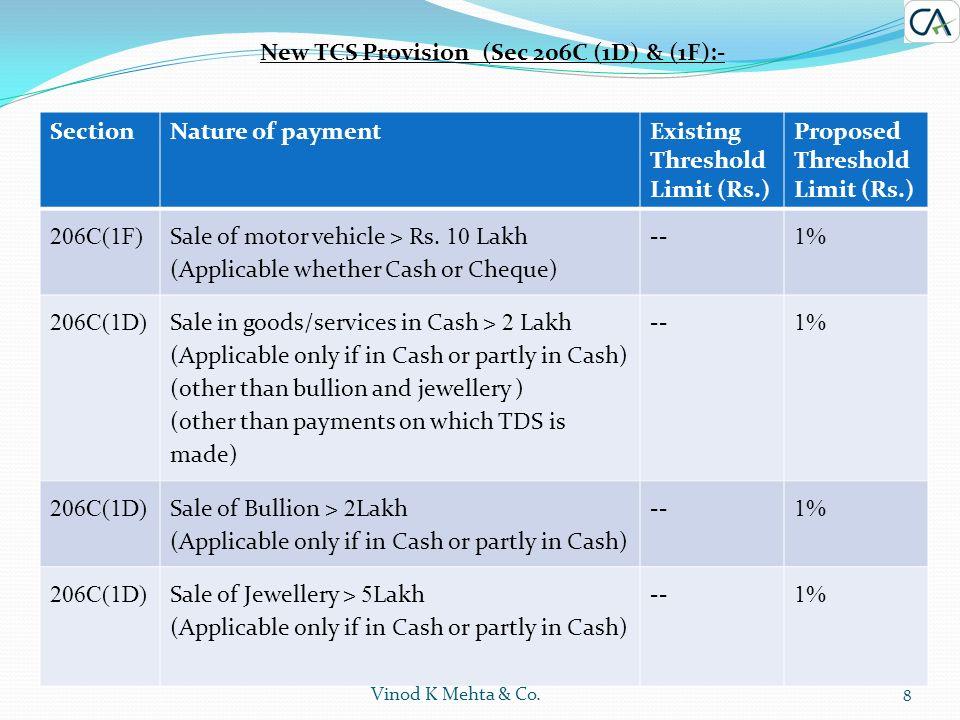 1 Vinod K Mehta & Co  Presented by CA DIVYESH V  MEHTA CA DIVYESH V