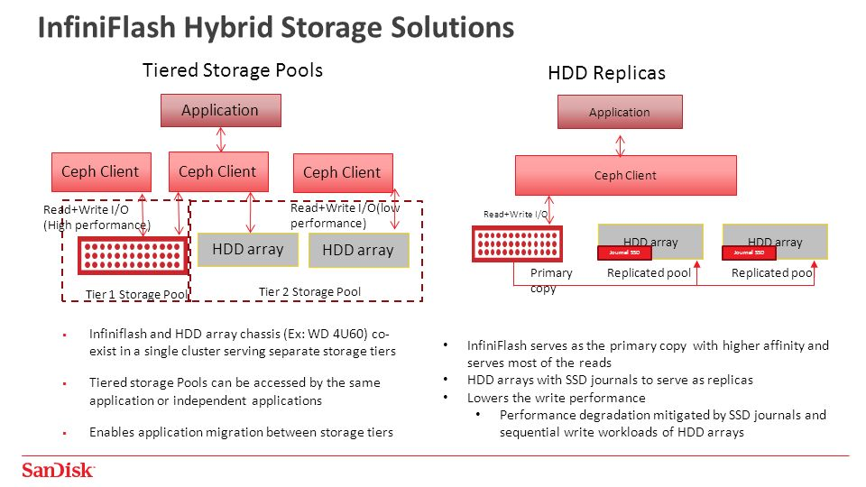 1 Ceph on All-Flash Storage – Breaking Performance Barriers