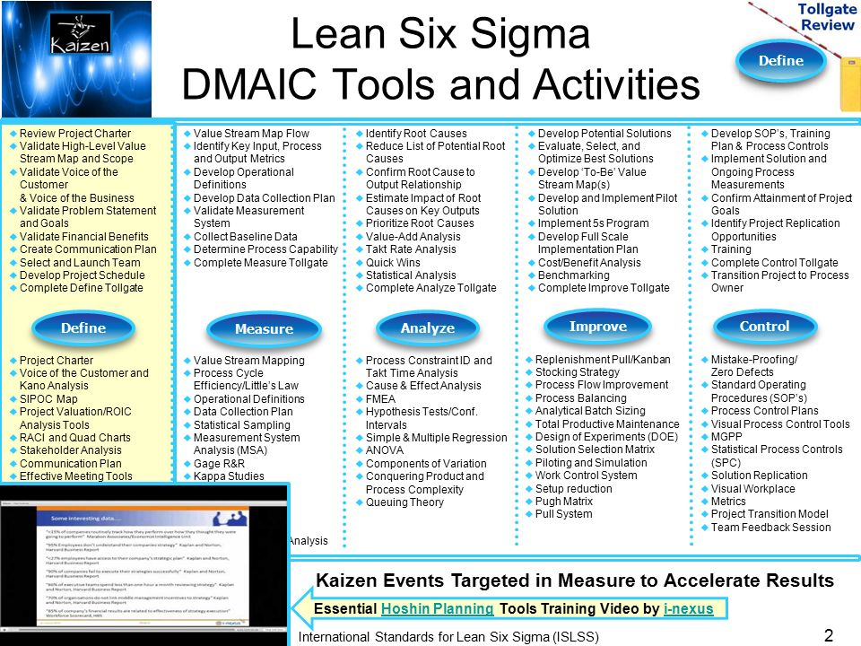Define Kaizen Event Templates Lean Six Sigma Group. - ppt download
