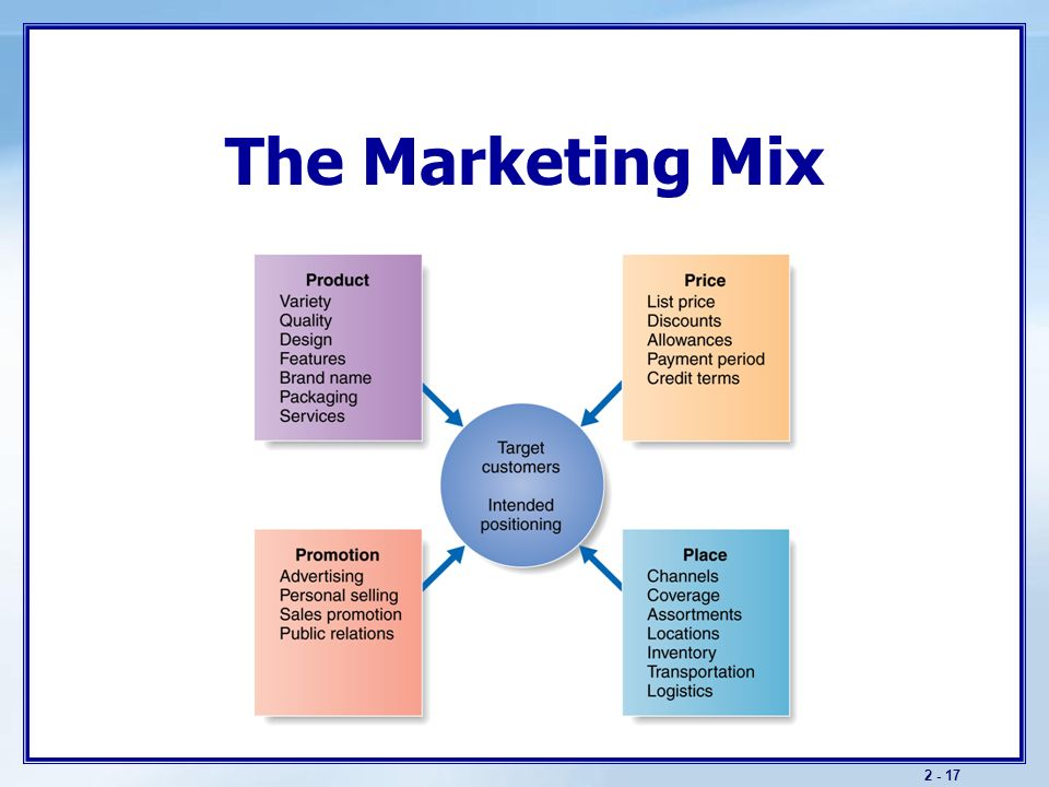 develop a coherent markting mix for For p6, learners should develop a coherent marketing mix for a new product or service the product or service does not have to be entirely new it could be an established product or service introduced to a new market.