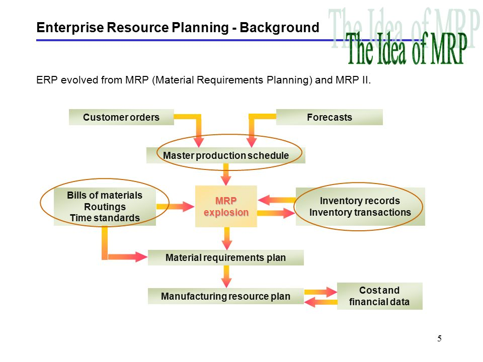 thesis on enterprise resource planning Enterprise resource planning essays: over 180,000 enterprise resource planning essays, enterprise resource planning term papers, enterprise resource planning research paper, book reports 184 990 essays, term and research papers available for unlimited access.