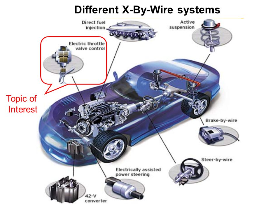 SUBJECT SEMINAR TITLE: Drive By Wire - Automotive Systems