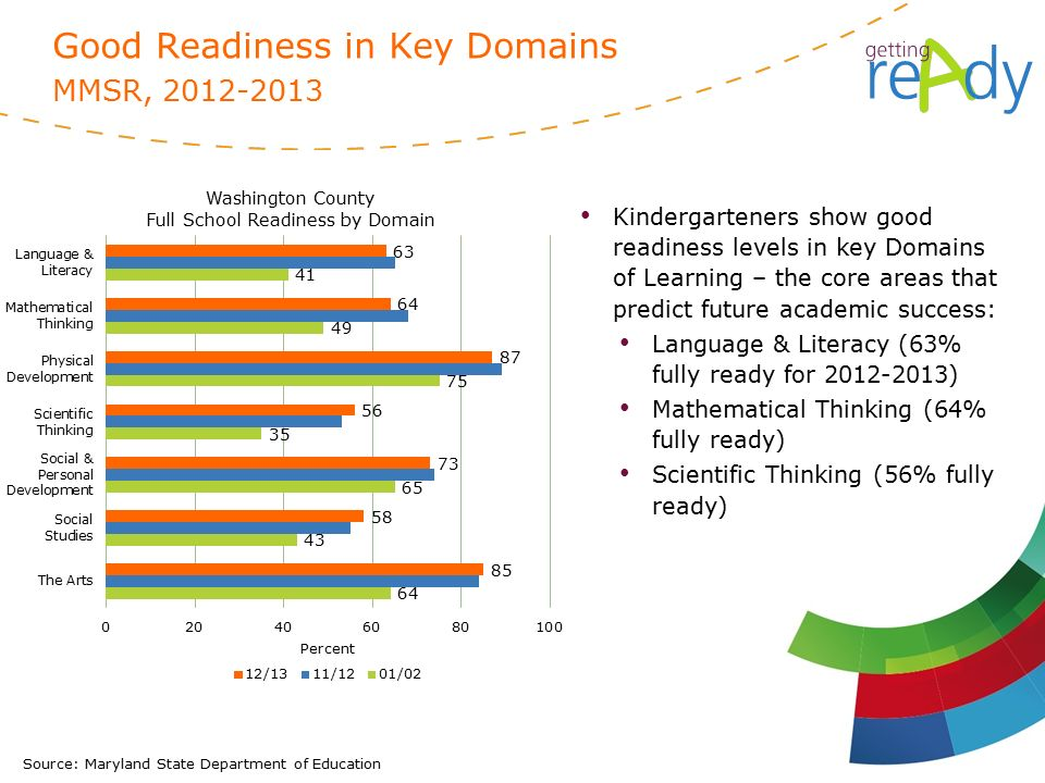 Source: Maryland State Department of Education Good Readiness in Key Domains MMSR, Kindergarteners show good readiness levels in key Domains of Learning – the core areas that predict future academic success: Language & Literacy (63% fully ready for ) Mathematical Thinking (64% fully ready) Scientific Thinking (56% fully ready)