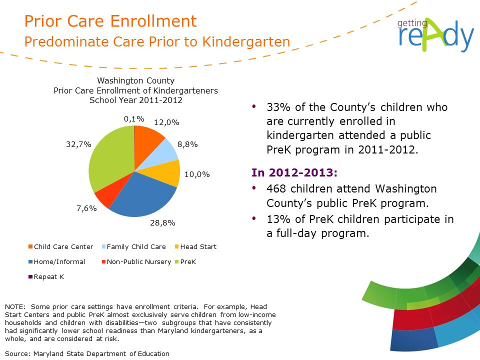 Source: Maryland State Department of Education NOTE: Some prior care settings have enrollment criteria.