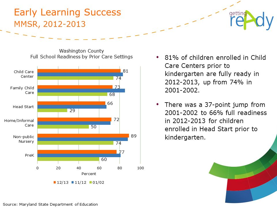 Source: Maryland State Department of Education Early Learning Success MMSR, % of children enrolled in Child Care Centers prior to kindergarten are fully ready in , up from 74% in