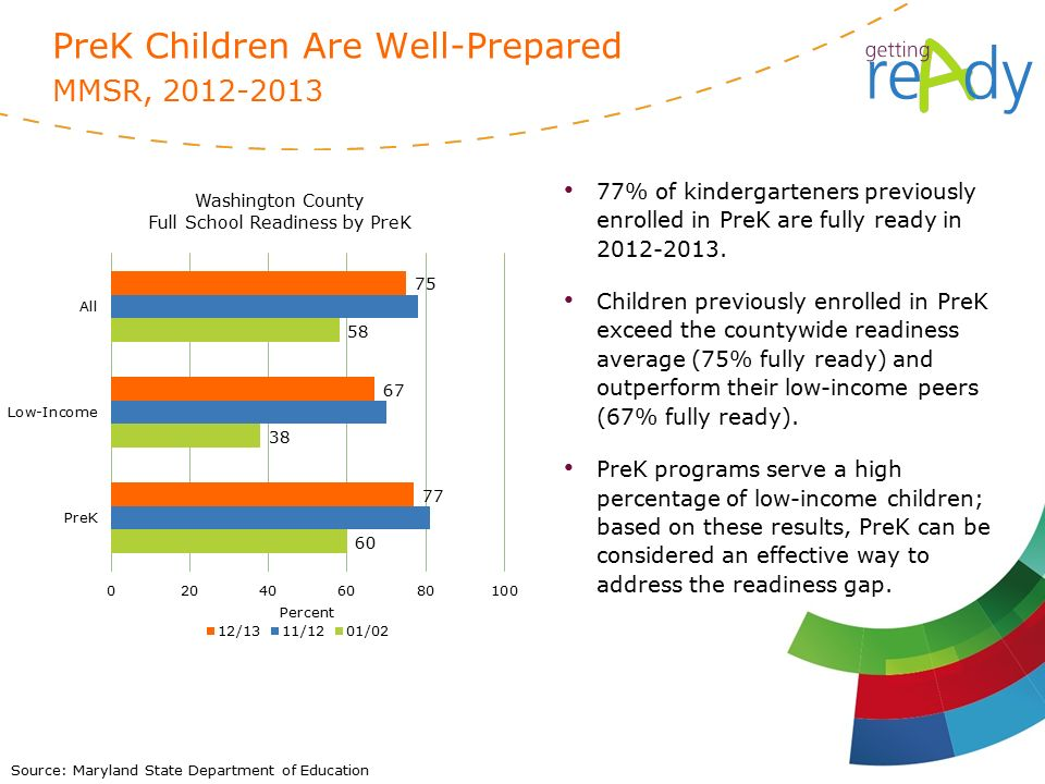 Source: Maryland State Department of Education PreK Children Are Well-Prepared MMSR, % of kindergarteners previously enrolled in PreK are fully ready in