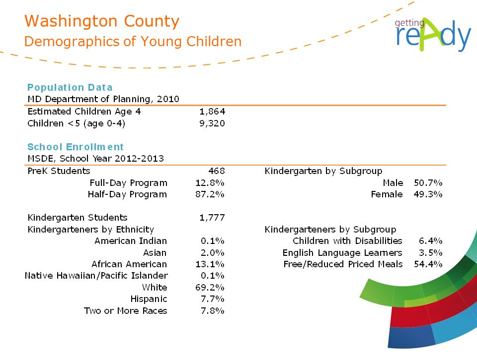 Washington County Demographics of Young Children