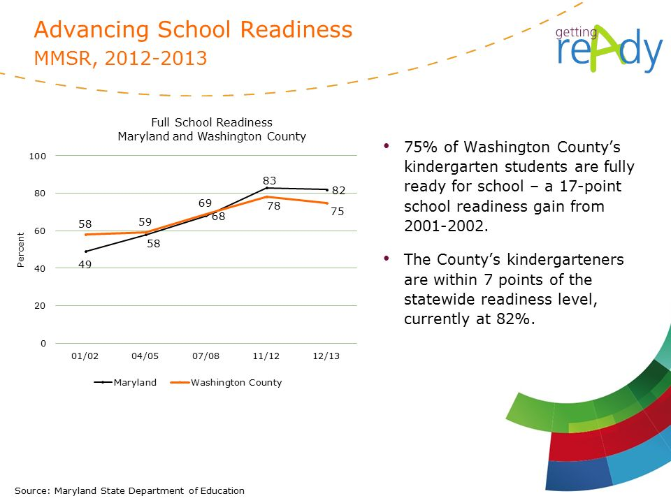 75% of Washington County's kindergarten students are fully ready for school – a 17-point school readiness gain from