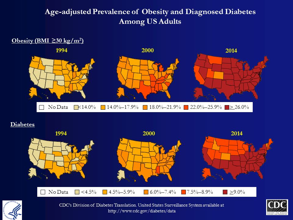 cdc s division of diabetes translation united states diabetes