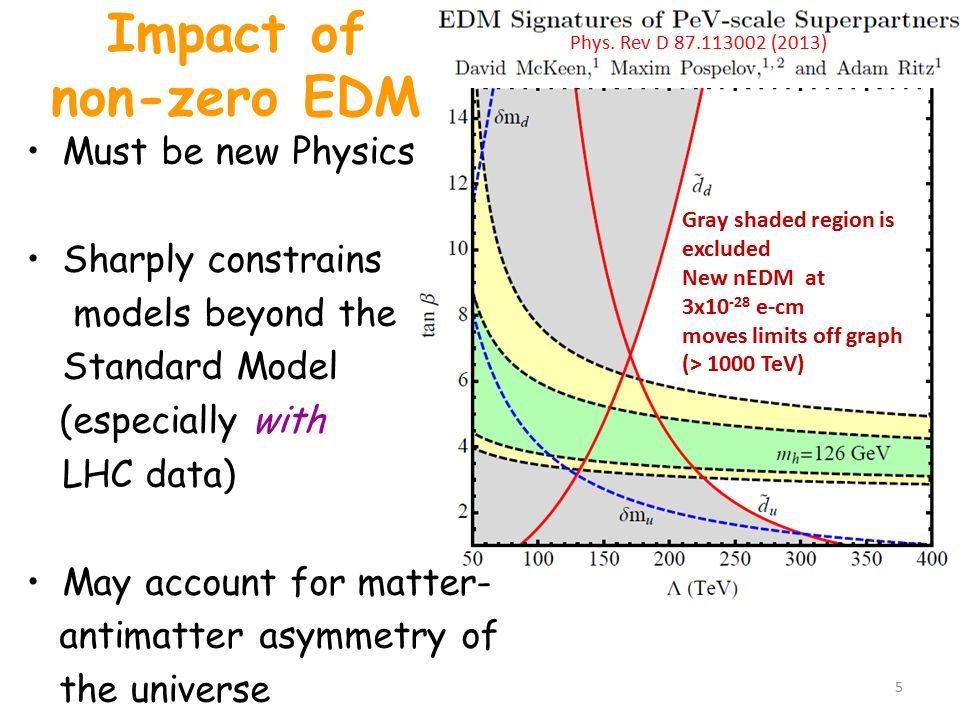 Impact of non-zero EDM Must be new Physics Sharply constrains models beyond the Standard Model (especially with LHC data) May account for matter- antimatter asymmetry of the universe 5 Gray shaded region is excluded New nEDM at 3x10 -28 e-cm moves limits off graph (> 1000 TeV) Phys.