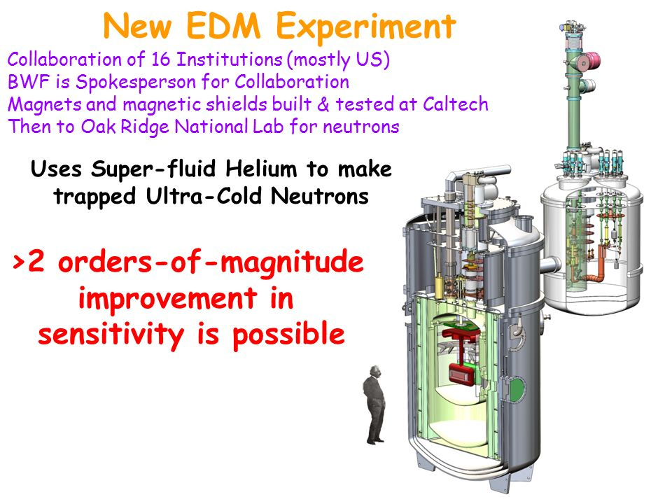 New EDM Experiment Uses Super-fluid Helium to make trapped Ultra-Cold Neutrons >2 orders-of-magnitude improvement in sensitivity is possible Collaboration of 16 Institutions (mostly US) BWF is Spokesperson for Collaboration Magnets and magnetic shields built & tested at Caltech Then to Oak Ridge National Lab for neutrons