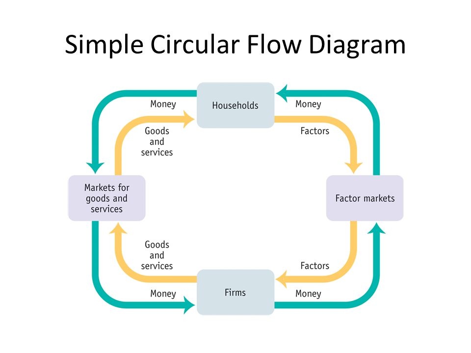 Economy circular flow diagram powerpoint illustration of wiring macroeconomics graphs ap economics mr bordelon simple circular rh slideplayer com circular flow diagram powerpoint 4 ccuart Image collections