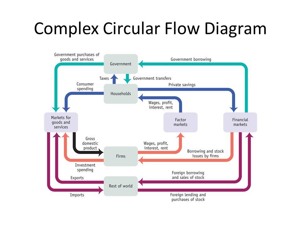 Macroeconomics Graphs Ap Economics Mr Bordelon Simple Circular