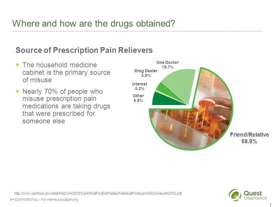 Prescription Drug Monitoring Presented by: Len Abbott, Ph D