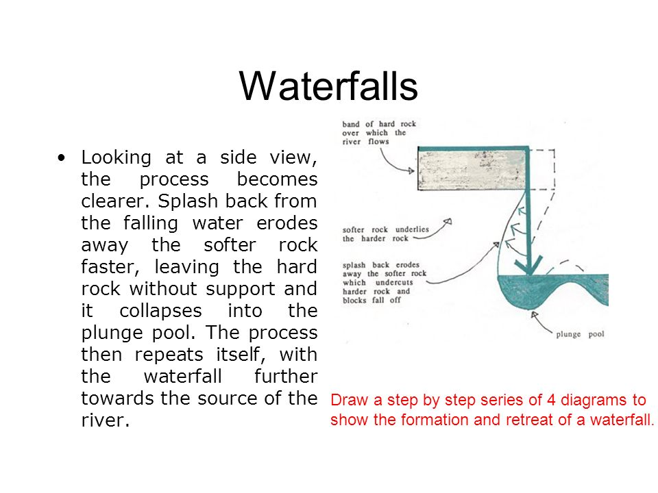 The formation of a waterfall name that waterfall ppt download 16 waterfalls ccuart Images