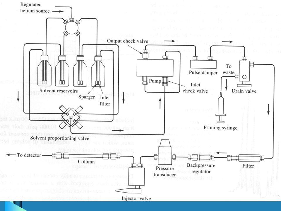 High Performance Liquid Chromatography (HPLC) b What is HPLC? b