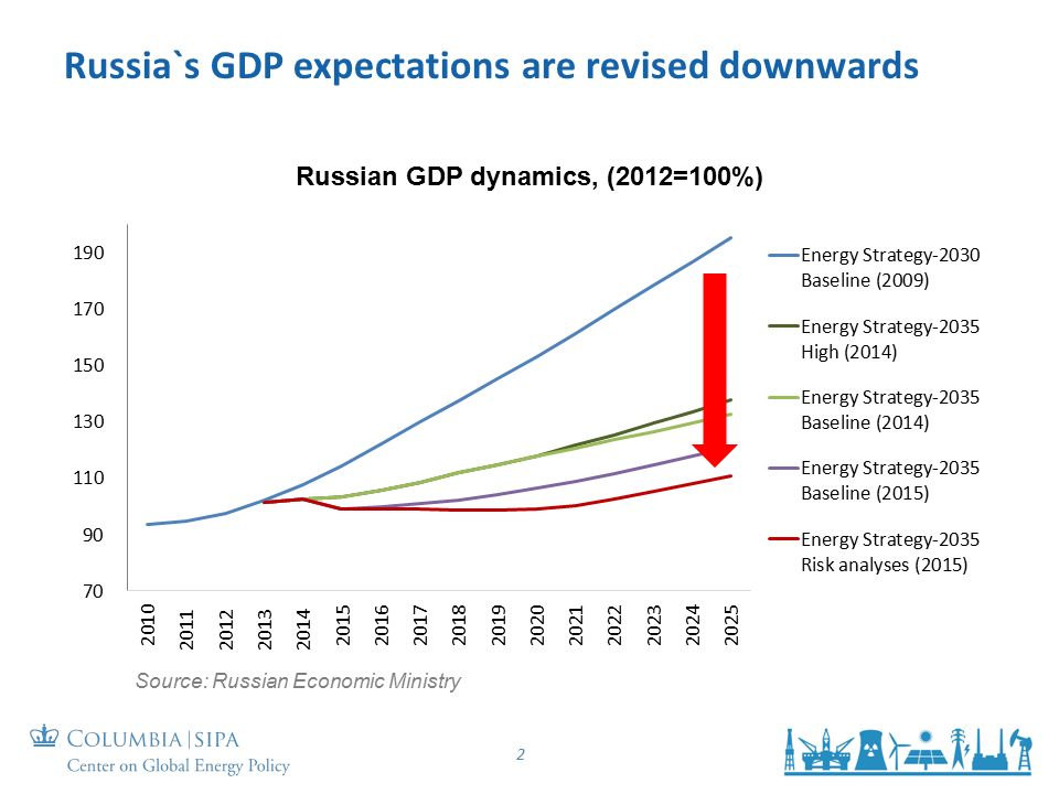 Russia`s GDP expectations are revised downwards 2 Russian GDP dynamics, (2012=100%) Source: Russian Economic Ministry