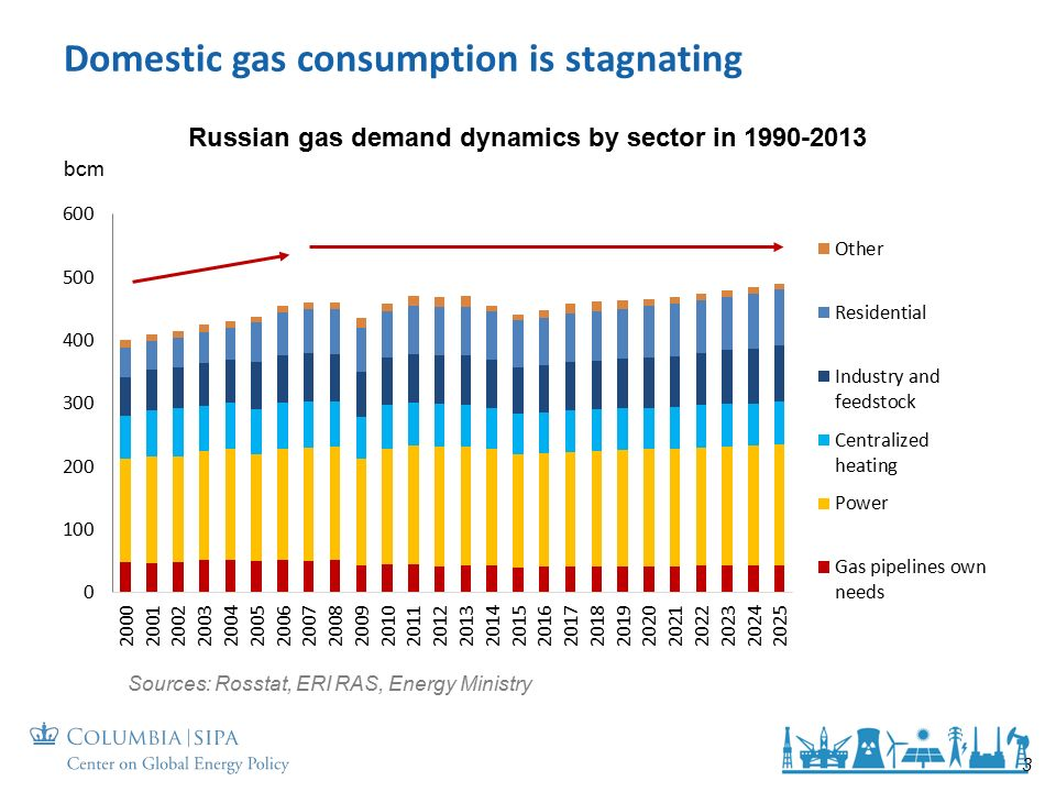 Domestic gas consumption is stagnating Russian gas demand dynamics by sector in Sources: Rosstat, ERI RAS, Energy Ministry 3 bcm