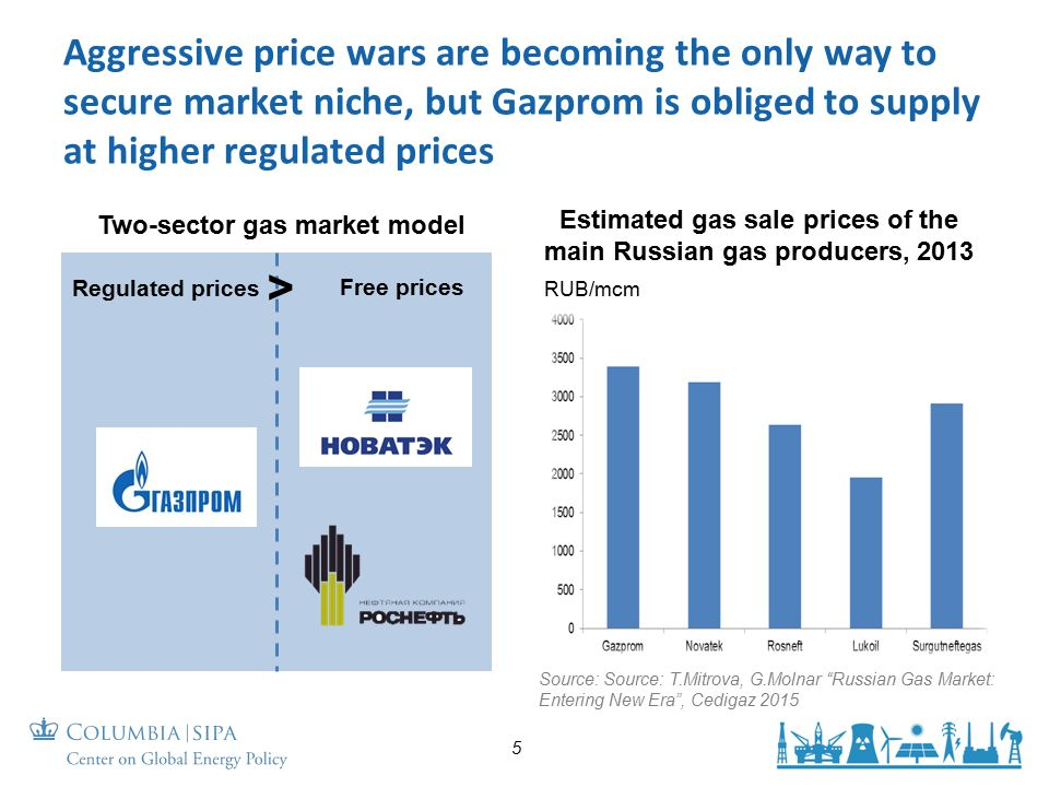 Estimated gas sale prices of the main Russian gas producers, 2013 Aggressive price wars are becoming the only way to secure market niche, but Gazprom is obliged to supply at higher regulated prices 5 Source: Source: T.Mitrova, G.Molnar Russian Gas Market: Entering New Era , Cedigaz 2015 RUB/mcm Two-sector gas market model Regulated prices Free prices >