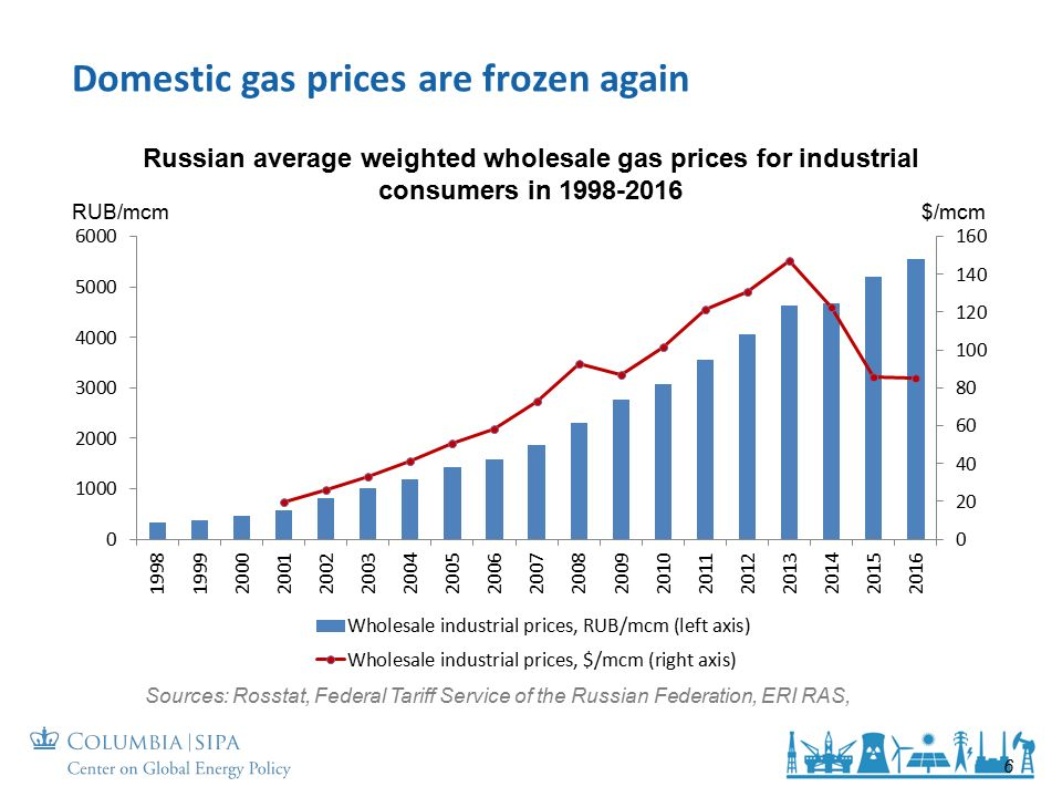 Domestic gas prices are frozen again 6 Russian average weighted wholesale gas prices for industrial consumers in Sources: Rosstat, Federal Tariff Service of the Russian Federation, ERI RAS, RUB/mcm$/mcm