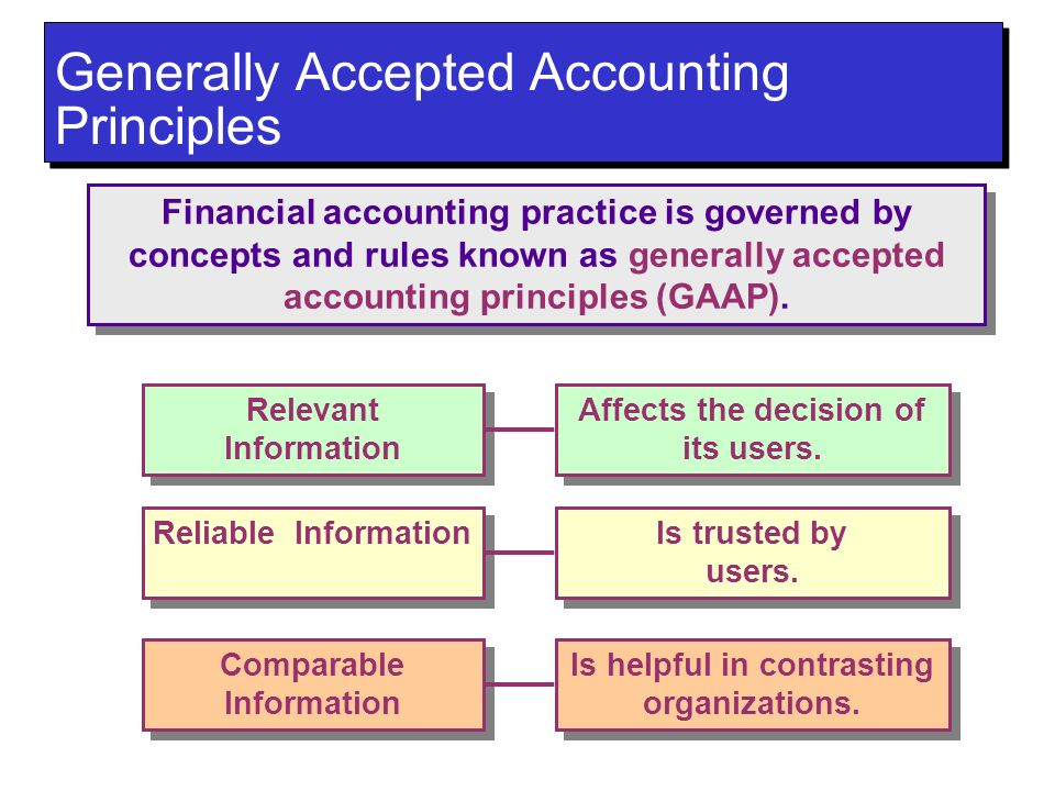 generally accepted accounting principles quizlet