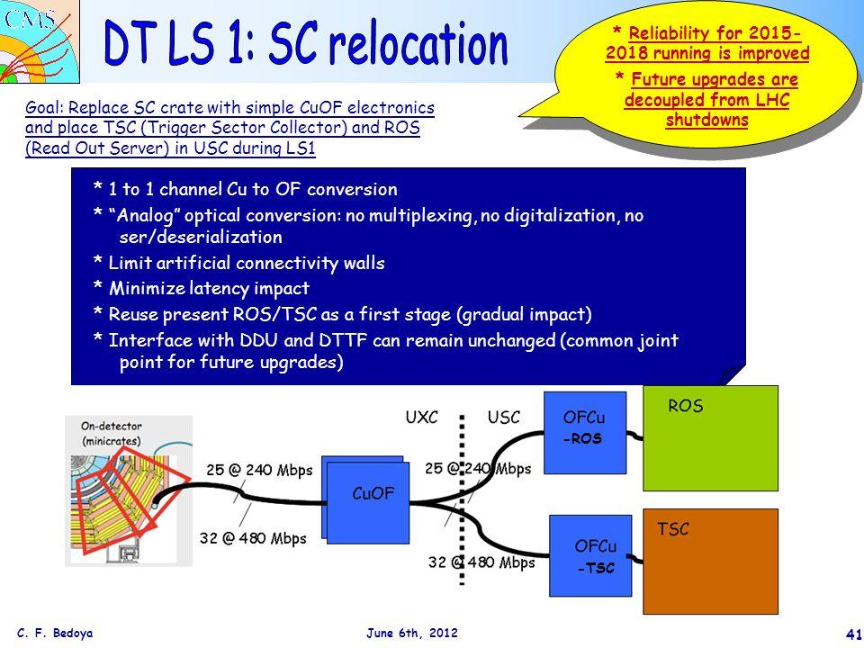 New ROS design + gradual installation New TSC design +