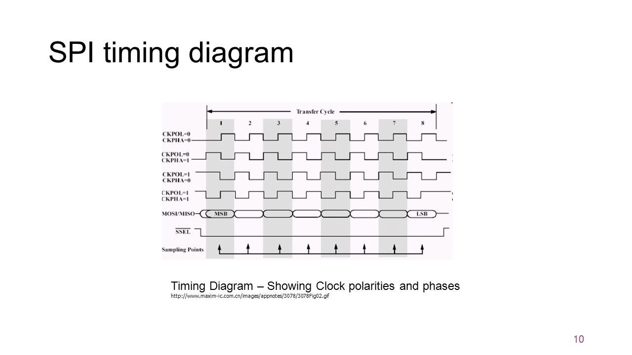 10 10 SPI timing diagram ...