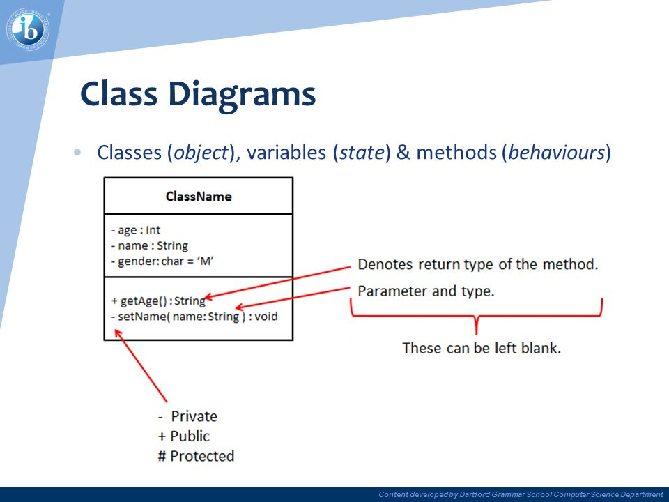 7 content developed by dartford grammar school computer science department  class diagrams classes (object), variables (state) & methods (behaviours)