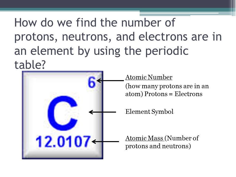 Introduction To Basic Chemistry Protons Neutrons Electrons And