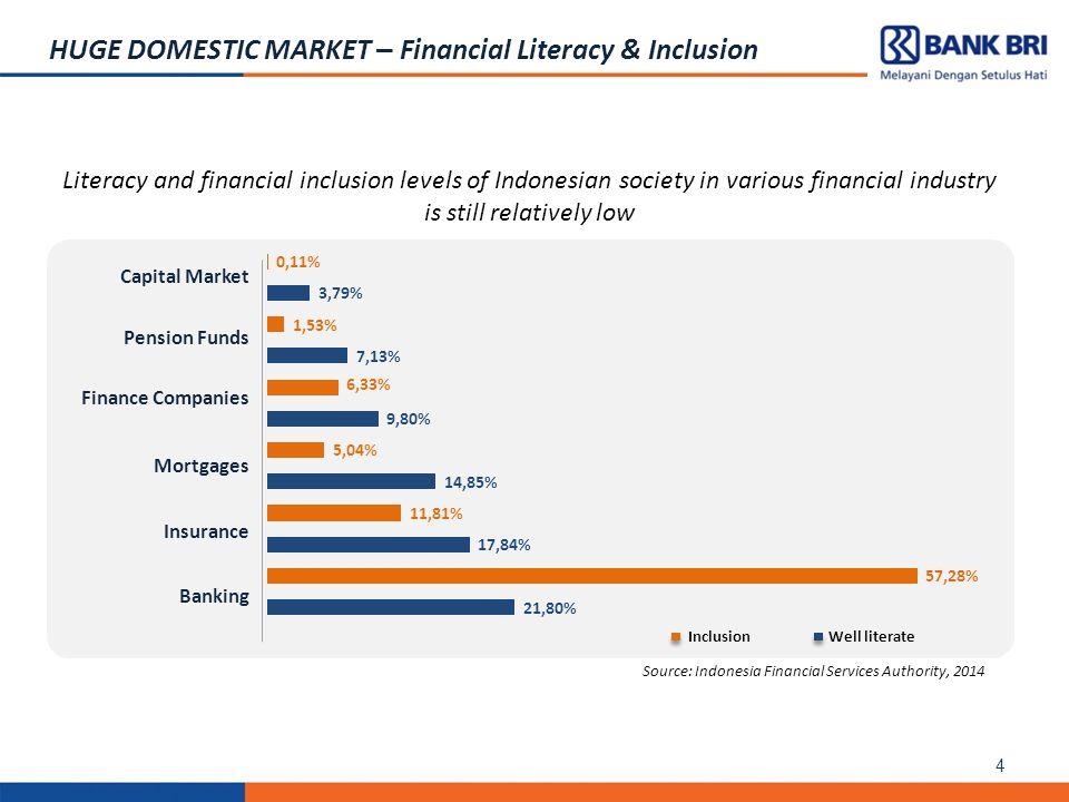 Insurance Literacy Indonesia