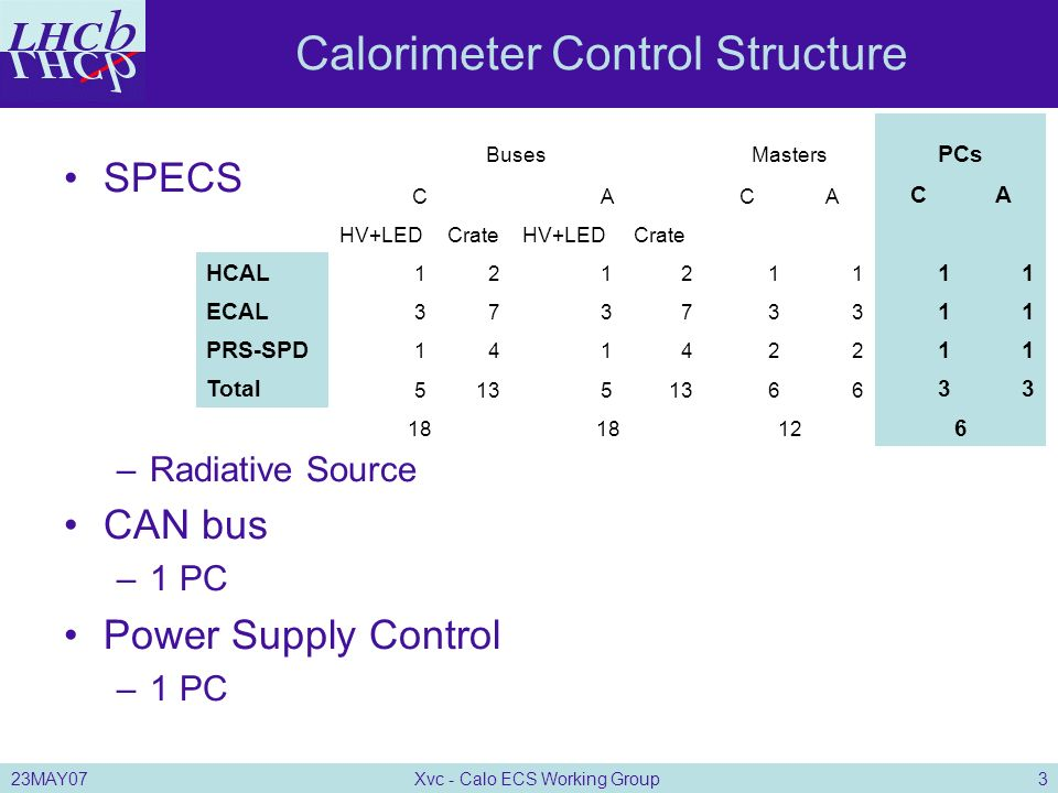23MAY07Xvc - Calo ECS Working Group1 Calo FSM hierarchy and ...