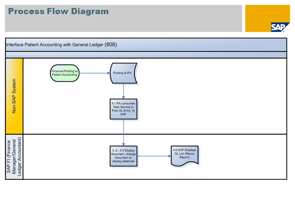 integration of patient accounting with general ledger (808) sap best receiving process flow diagram 4 process flow diagram