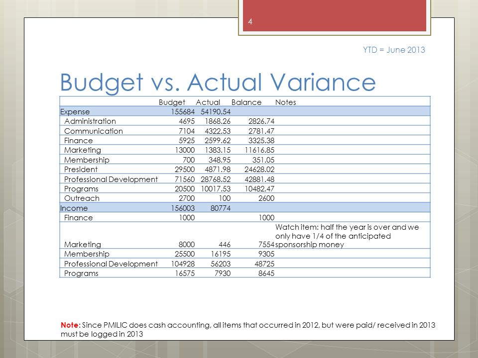 difference between budget and balance sheet