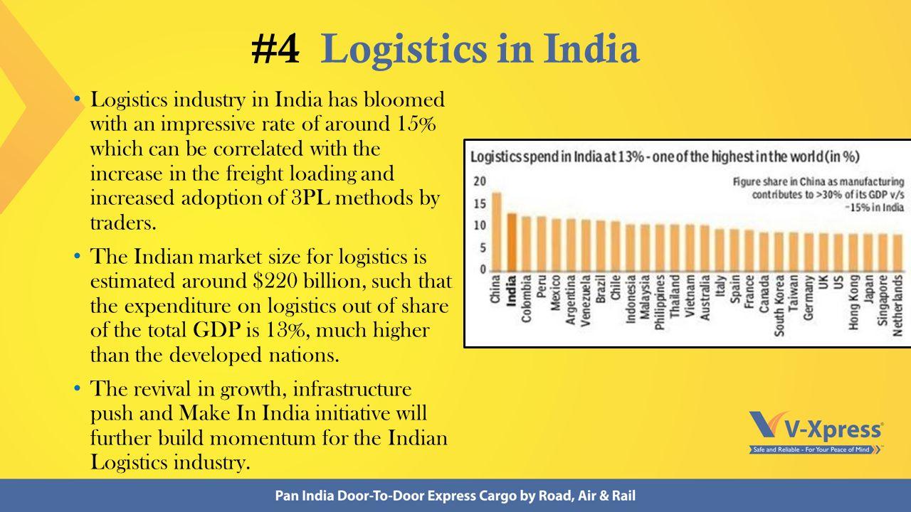 Logistics Industry Interesting Facts  Logistics Industry