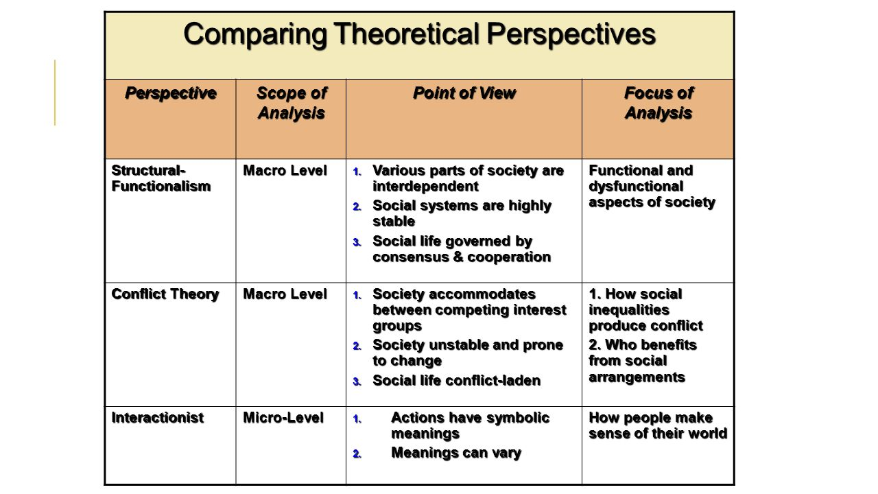 comparison of theoretical orientation Theoretical orientation of counseling in education key concepts view of human nature there is a development that takes place between the ages of birth to six years old that is fundamental to how an individual begins to approach life.