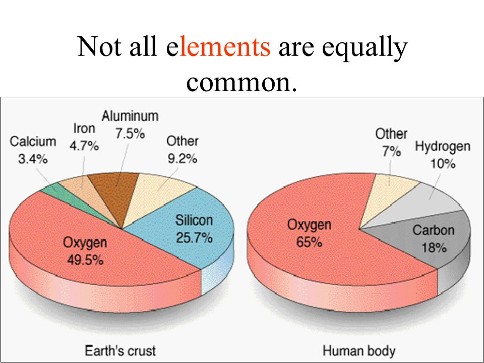 Not all elements are equally common.